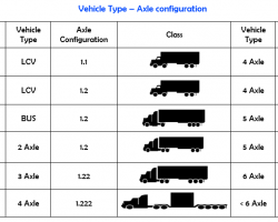 Axle Classification